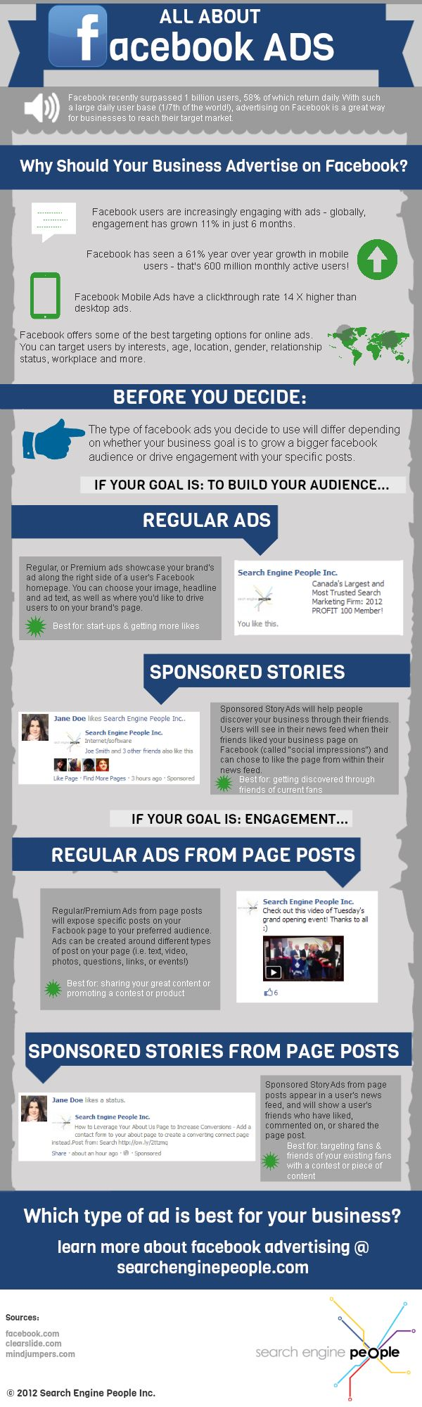 Advertising-Infographics-All-about-Facebook-ads-infographic Advertising Infographics : All about #Facebook ads #infographic