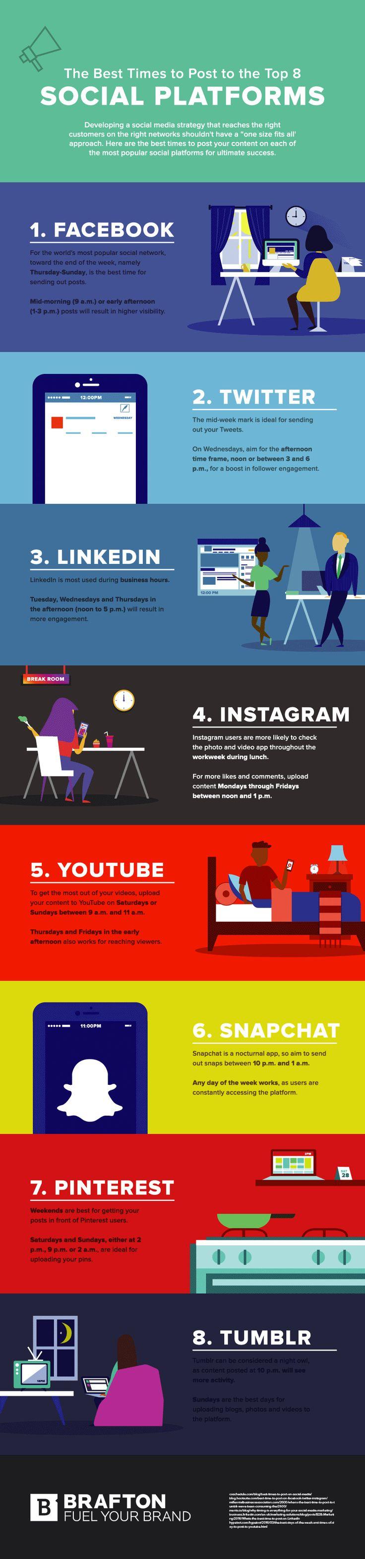 Advertising Infographics Brafton Nous Livre Aujourd Hui