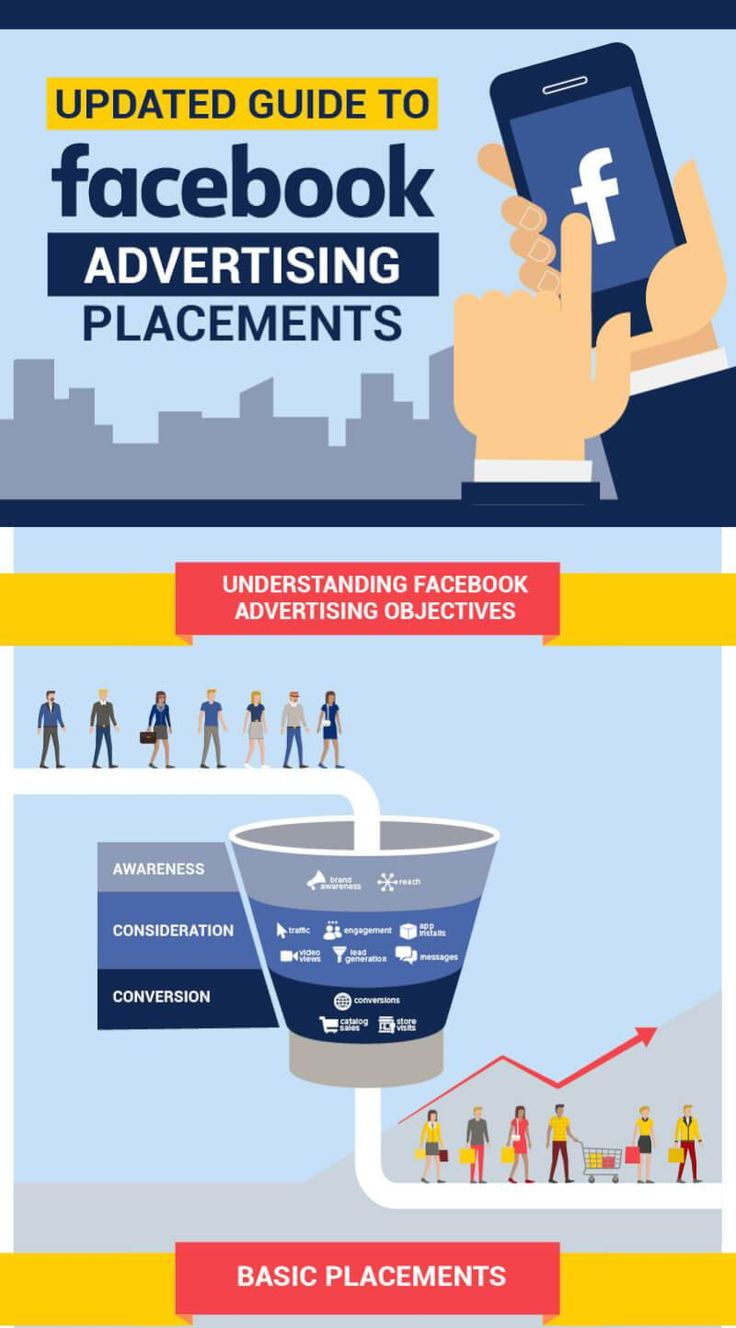 Advertising-Infographics-Facebook-Ads-Placement-Infographic Advertising Infographics : Facebook Ads Placement [Infographic]