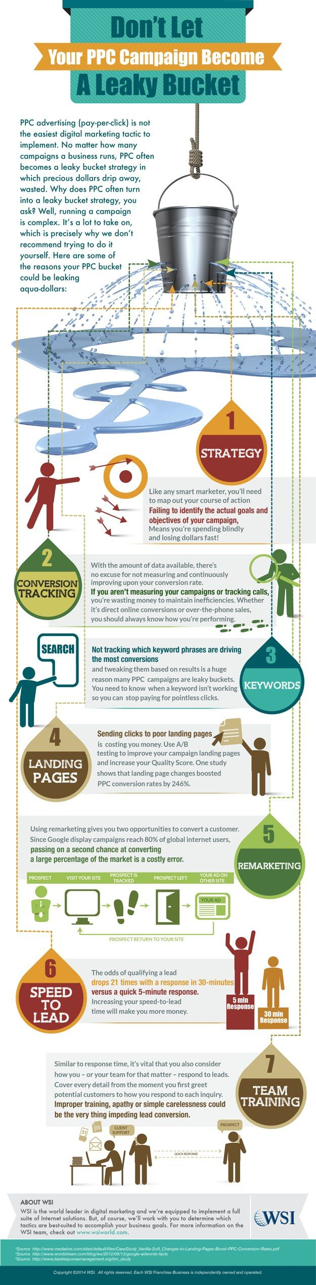 Advertising-Infographics-How-To-Prevent-Your-PPC-Campaign-From-Becoming-A-Leaky-Bucket-Infographic-WSI Advertising Infographics : How To Prevent Your PPC Campaign From Becoming A Leaky Bucket (Infographic) | WS...