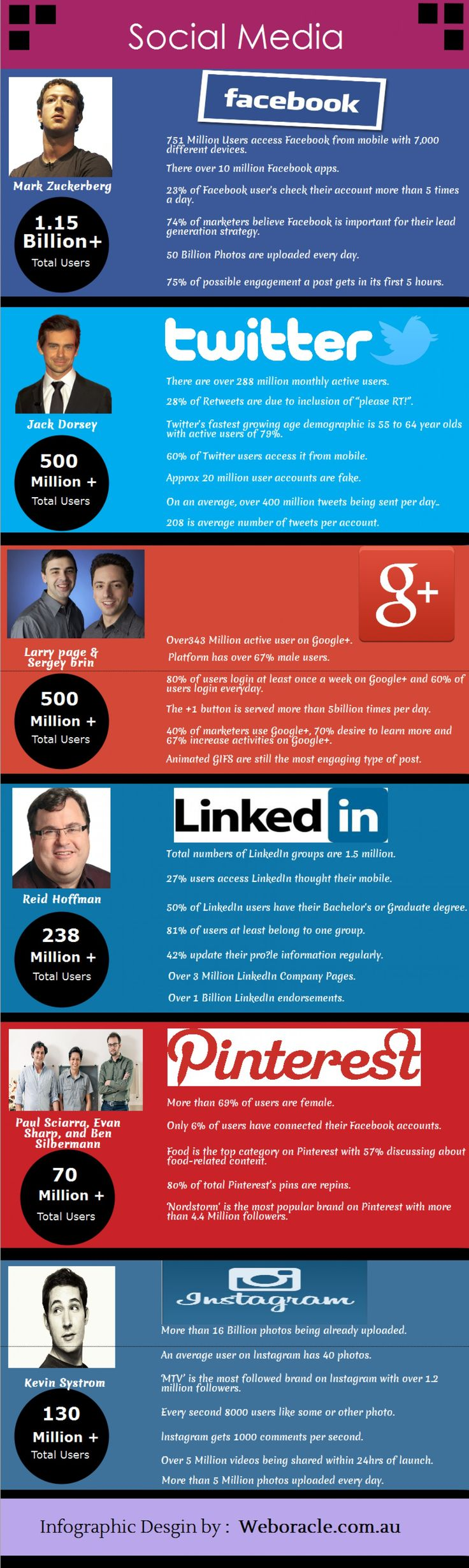 Advertising-Infographics-Social-Media-World-By-this-inforgraphic-you-will-get-detail-informative-inform Advertising Infographics : Social Media World - By this inforgraphic you will get detail informative inform...