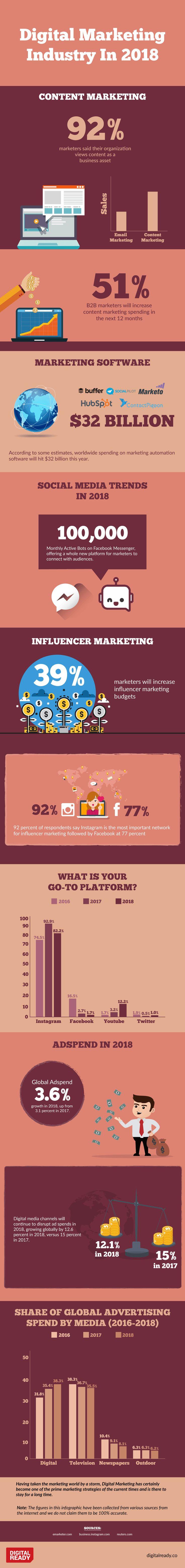 Digital-Marketing-Digital-Marketing-Industry-in-2018-Infographic Digital Marketing : Digital Marketing Industry in 2018 - #Infographic