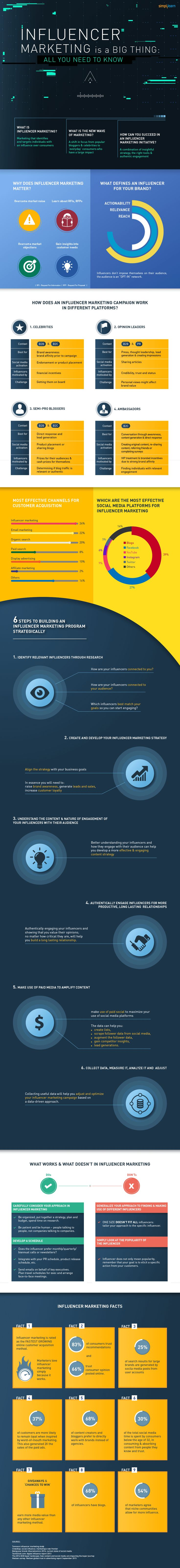Digital-Marketing-Influencer-Marketing-is-a-Big-Thing-All-you-Need-to-Know-infographic-Marketing Digital Marketing : Influencer marketing is a big thing: All you need to know - infographic