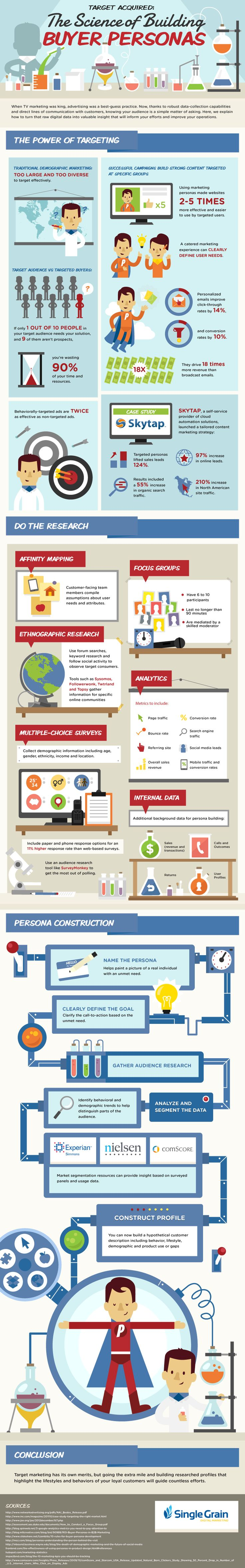 Digital-Marketing-Learn-what-buyer-personas-are-and-how-they-can-improve-your-social-media-marketi Digital Marketing : The Science of Building Buyer Personas - #infographic #digitalmarketing #socialm...