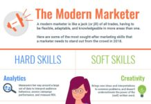 Digital-Marketing-The-10-marketing-skills-needed-in-2018-infographic-218x150 About us