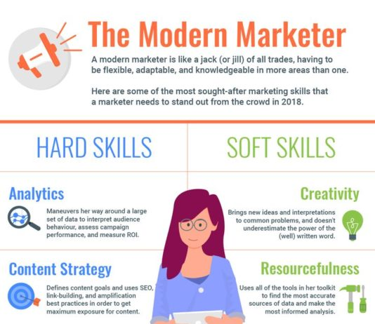 Digital-Marketing-The-10-marketing-skills-needed-in-2018-infographic-534x462 Home