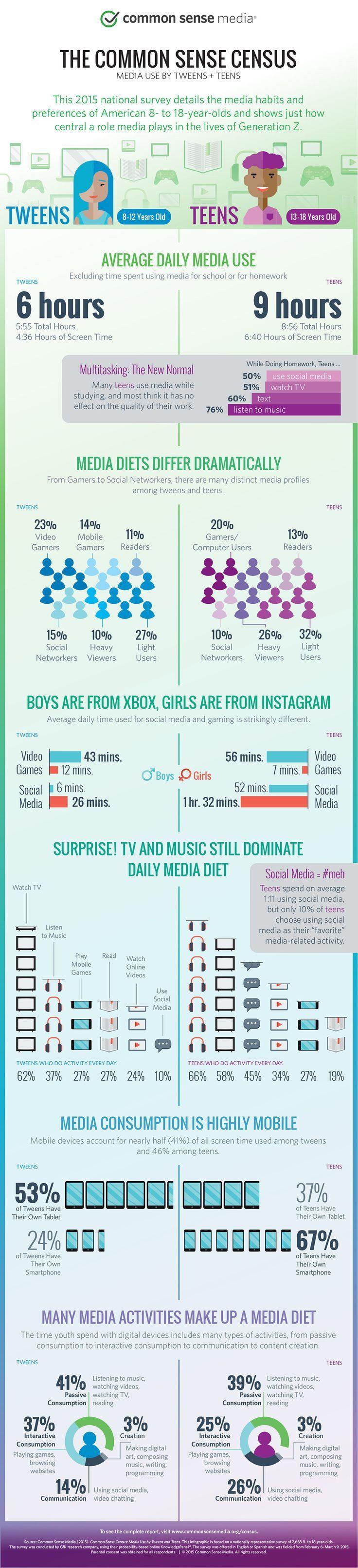Digital Marketing : The Common Sense Census #Infographic