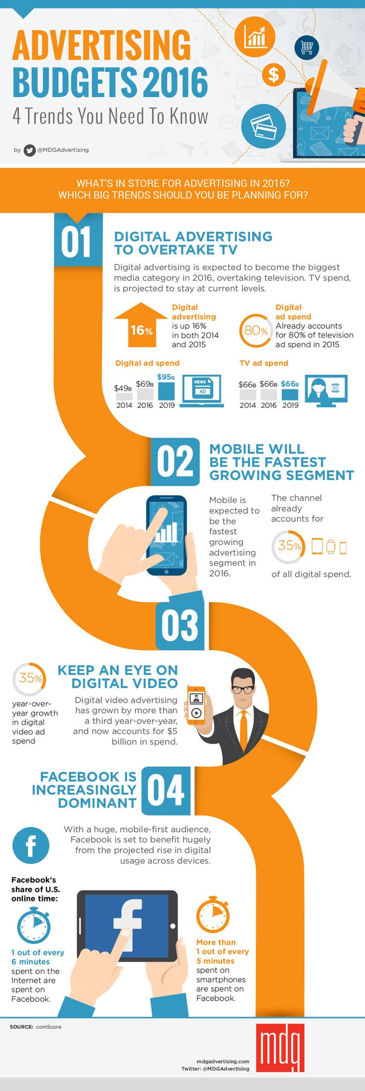 Marketing-Infographic-AdvertisingBudgets-2016.-4-Trends-you-Need-to-Know.-advertising-marketing-b Digital Marketing : Digital Advertising Budgets 2016: 4 Trends You Need To Know - #Infographic