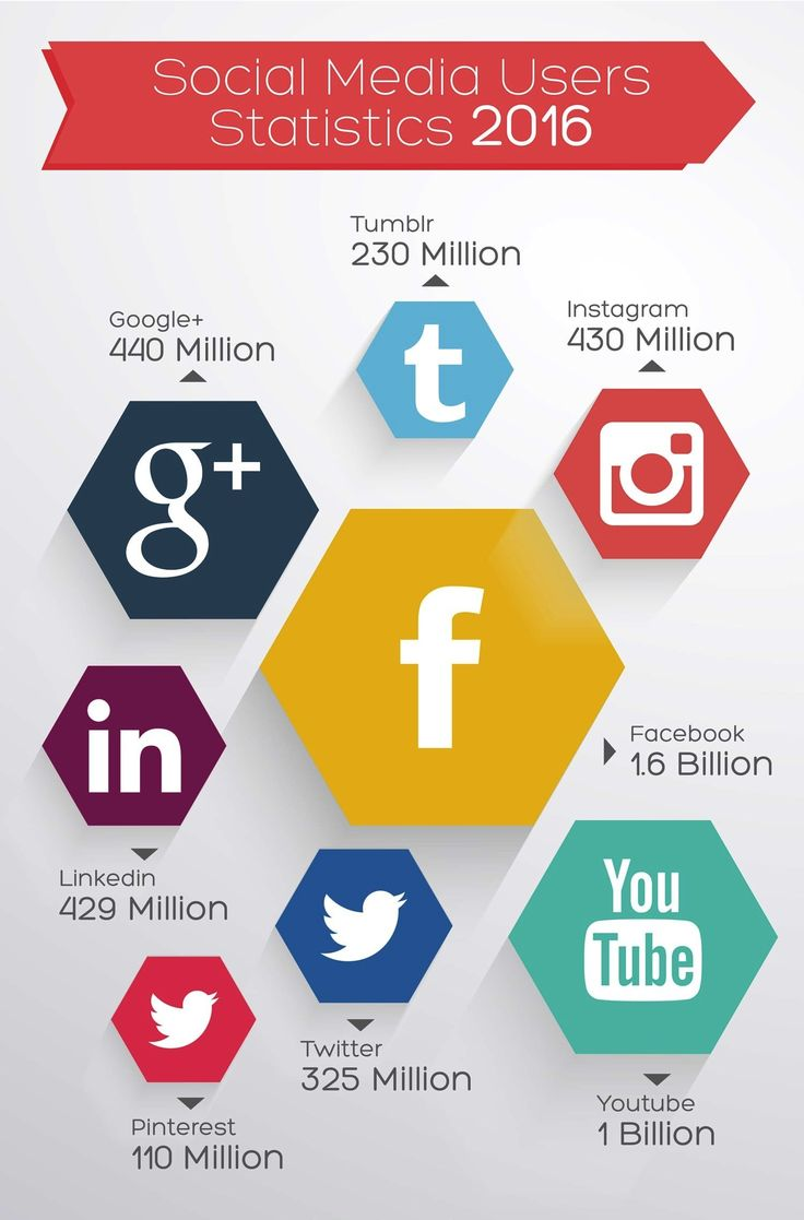Marketing-Infographic-Infographic-SocialMedia-Users-Statistics-2016 Marketing Infographic : #Infographic: #SocialMedia Users Statistics 2016