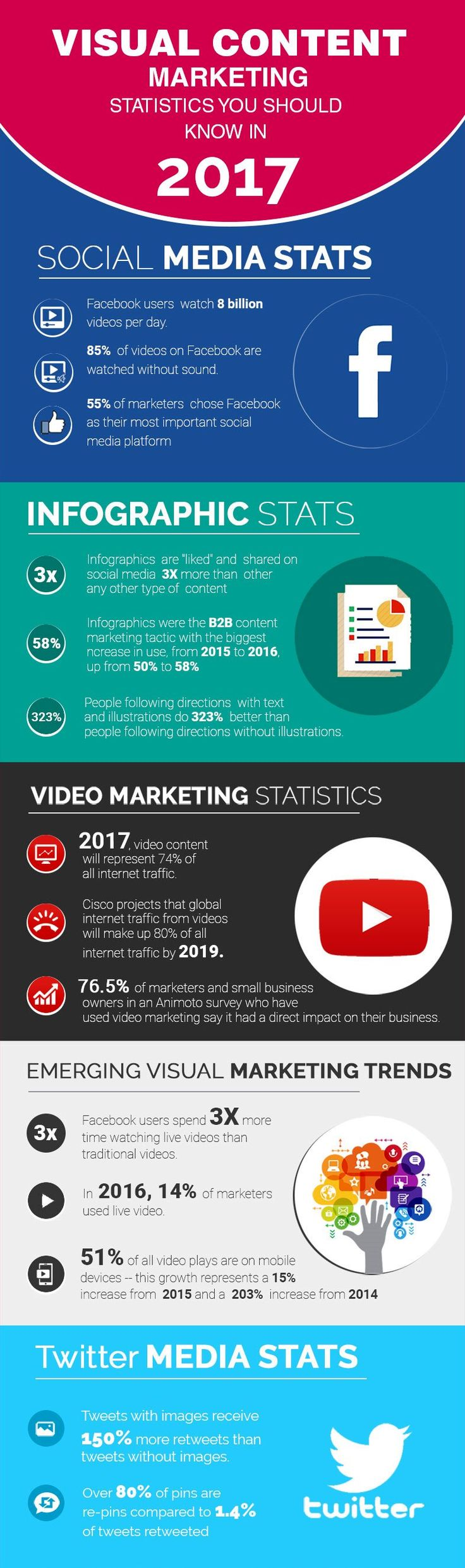 Marketing Infographic Visual Content