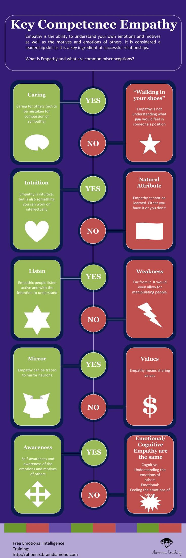 Psychology-Infographic-Emotional-Intelligence-Hub-5-Common-Misconceptions-about-Empathy-ei-hub.com Psychology Infographic : Emotional Intelligence Hub - 5 Common Misconceptions about Empathy ei-hub.com/.....