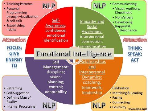 Psychology-Infographic-Great-infographic-explaining-the-concept-of-emotional-intelligence-NLP-Neuro Psychology Infographic : Great infographic explaining the concept of emotional intelligence #NLP - Neuro ...