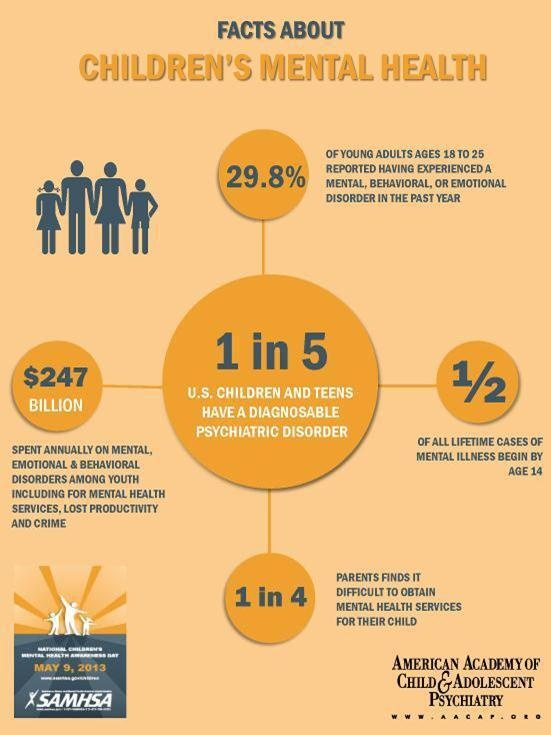 Psychology Infographic : Infographic - AACAP FACTS ...