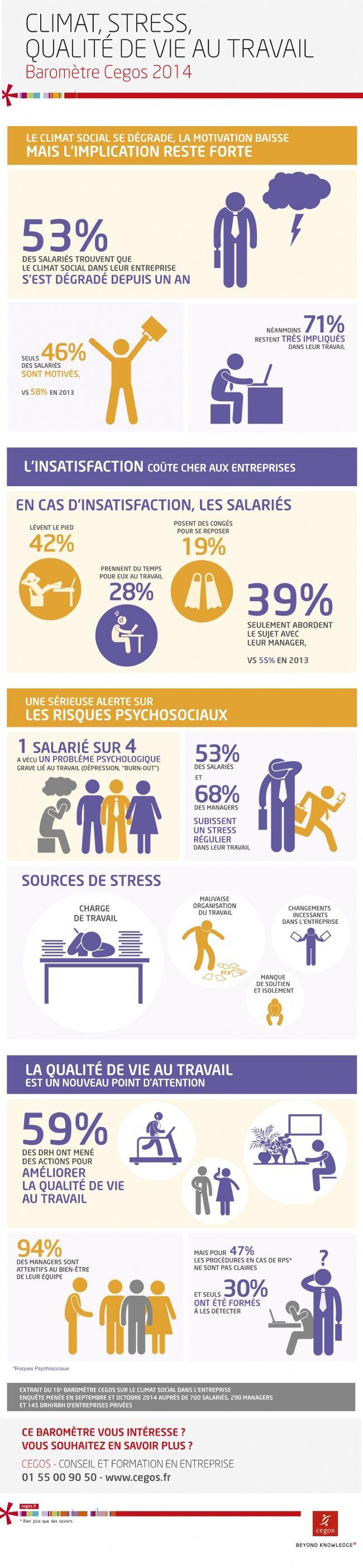 fbde563164ecfd833139569a28785011--le-stress-drh Psychology Infographic : Infographie | Les collaborateurs restent impliqués, malgré un climat social d...