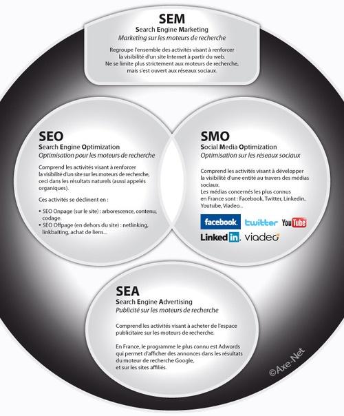 Advertising-Infographics-¿Cuál-es-la-diferencia-entre-SEO-SEM-SMO-y-SEA-Infografía Advertising Infographics : ¿Cuál es la diferencia entre #SEO, #SEM, #SMO y #SEA? #Infografía