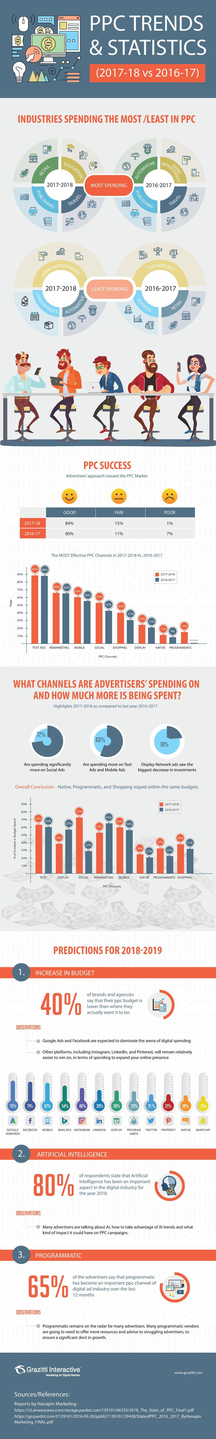 Advertising-Infographics-2018-PPC-Industry-Statistics-Infographic-Social-Media-Today Advertising Infographics : 2018 PPC Industry Statistics [Infographic] | Social Media Today