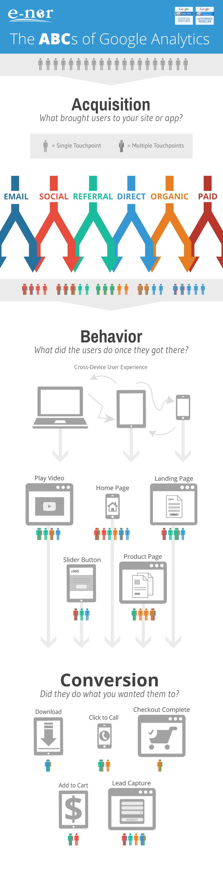 Advertising-Infographics-ABC's-of-Google-Analytics-«-E-Nor-Blog-–-Marketing-Optimization-and-Google Advertising Infographics : ABC's of Google Analytics « E-Nor Blog – Marketing Optimization and Google ...