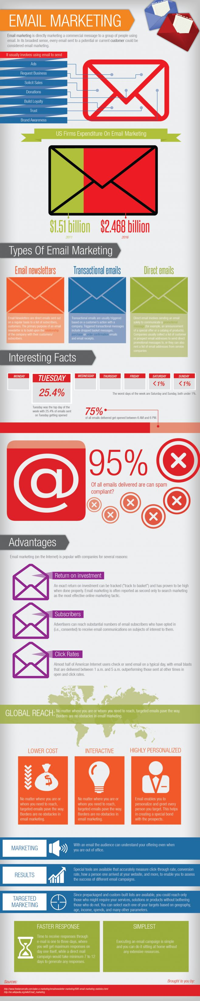 Advertising-Infographics-Email-Marketing Advertising Infographics : Email Marketing