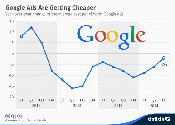 Advertising-Infographics-Google-Ads-Average-CPC-2011-2014-International-PPC Advertising Infographics : Google Ads Average CPC 2011-2014 | International PPC