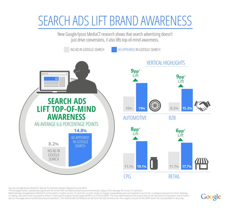 Advertising-Infographics-Google-Inside-AdWords-New-Study-Search-Ads-Lift-Brand-Awareness Advertising Infographics : How can plumbers market their business online in 17 easy to implement steps. Sea...