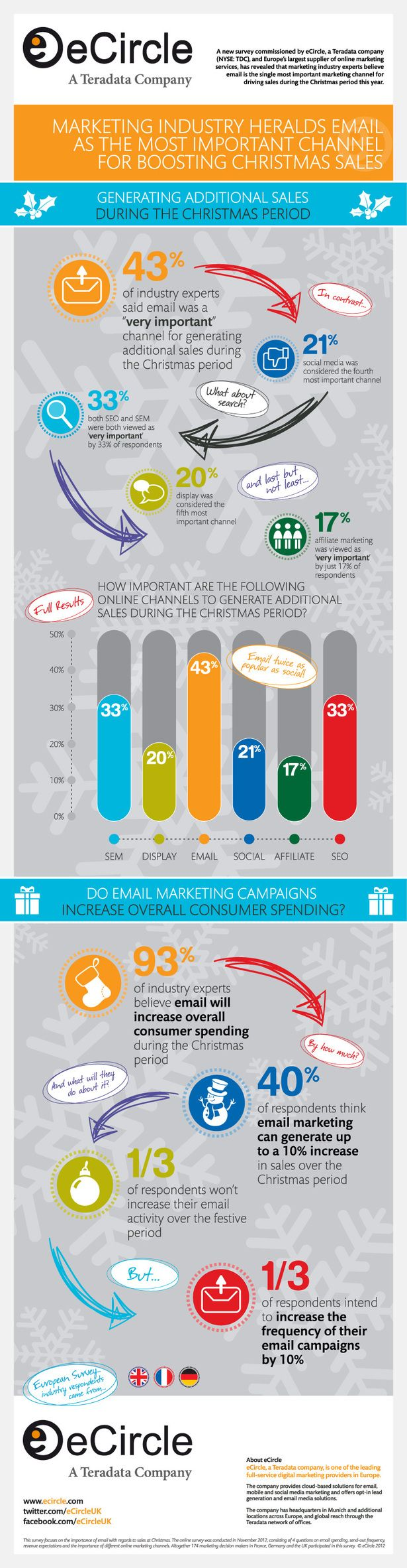 Advertising-Infographics-L39email-premier-facteur-de-ventes-en-ecommerce Advertising Infographics : L'email, premier facteur de ventes en ecommerce