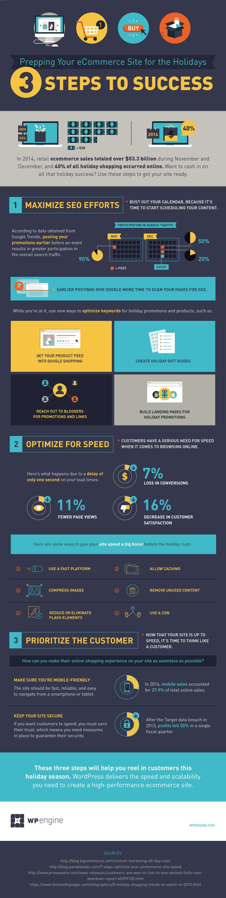 Advertising-Infographics-The-holidays-are-approaching Advertising Infographics : WPEngine_Ecomm-3Steps_D2_Oct14