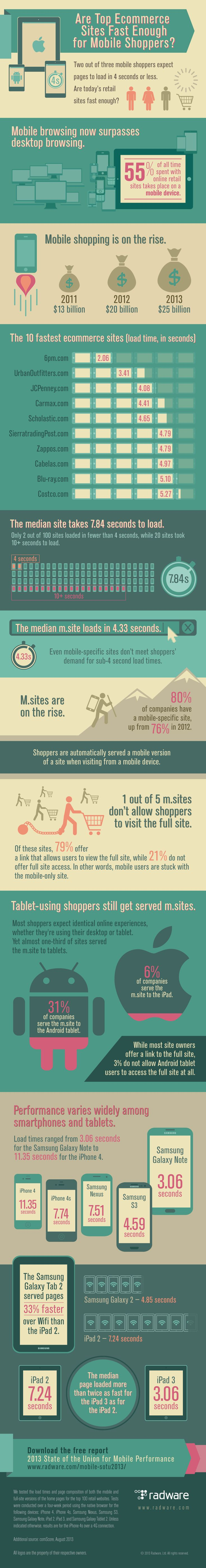 Digital-Marketing-Are-Top-Ecommerce-Sites-Fast-Enough-For-Mobile-Shoppers-Infographic-Ecommerce Digital Marketing : Are Top Ecommerce Sites Fast Enough For Mobile Shoppers? #Infographic #Ecommerce...