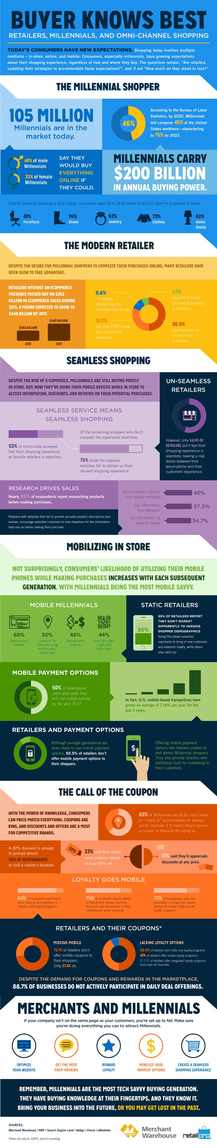 Digital-Marketing-Buyer-Knows-Best-Retailers-Millennials-and-Omni-Channel-Shopping-infographic Digital Marketing : Buyer Knows Best: Retailers, Millennials, and Omni-Channel Shopping #infographic...