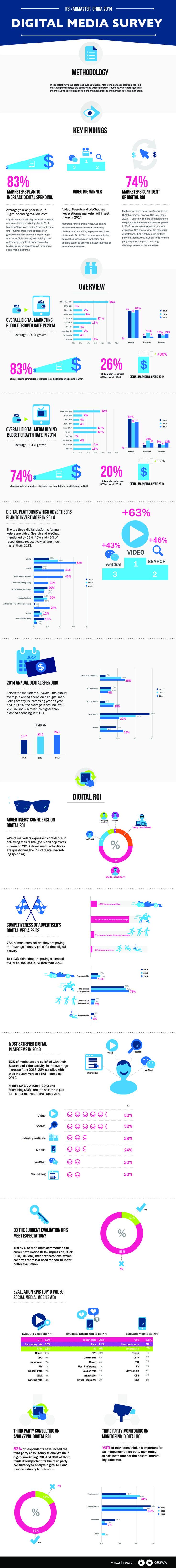 Digital-Marketing-Digital-Media-Survey-infographic-DigitalMedia-Marketing Digital Marketing : Digital Media Survey   #infographic #DigitalMedia #Marketing
