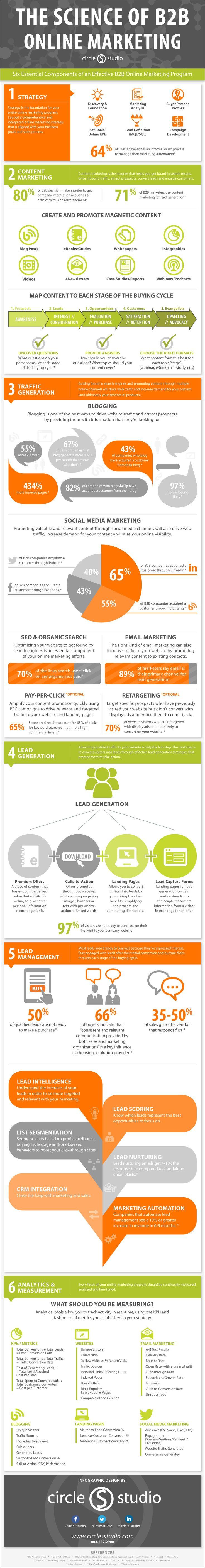 Digital-Marketing-Effective-B2B-Online-Marketing-Plan-infographic-digitalmarketing Digital Marketing : Effective B2B Online #Marketing Plan #infographic #digitalmarketing