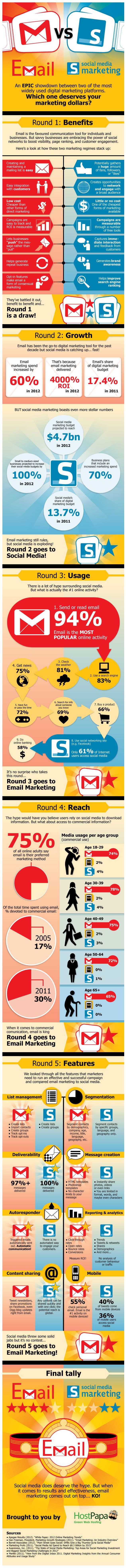 Digital-Marketing-Email-Marketing-Knocks-Out-Social-Media-in-5-Rounds-infographic-EmailMarketing Digital Marketing : Email Marketing Knocks Out Social Media in 5 Rounds #infographic #EmailMarketing...