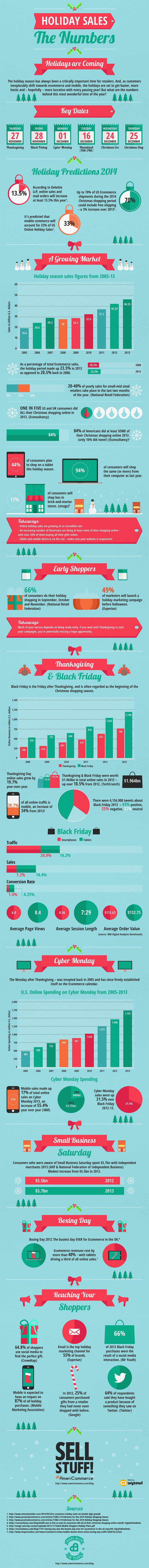 Digital-Marketing-Holiday-Sales-The-Numbers-infographic-Marketing-Holiday-Business-Ecommece Digital Marketing : Holiday Sales - The Numbers #infographic #Marketing #Holiday #Business #Ecommece