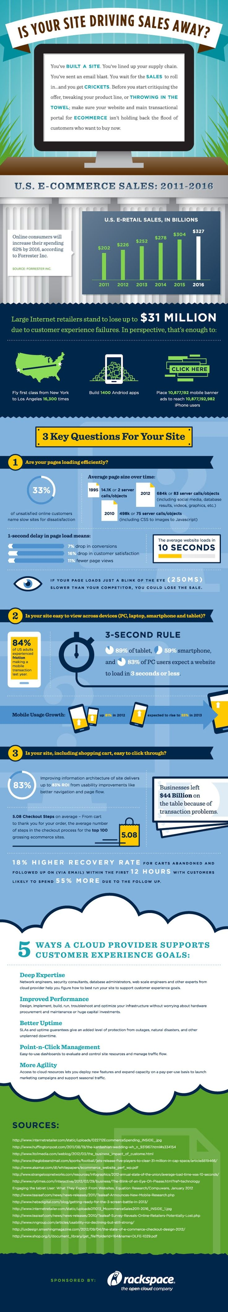 Digital-Marketing-Is-Your-Site-Driving-Sales-Away-infographic-Sales-Ecommerce-business Digital Marketing : Is Your Site Driving Sales Away?   #infographic #Sales #Ecommerce #business