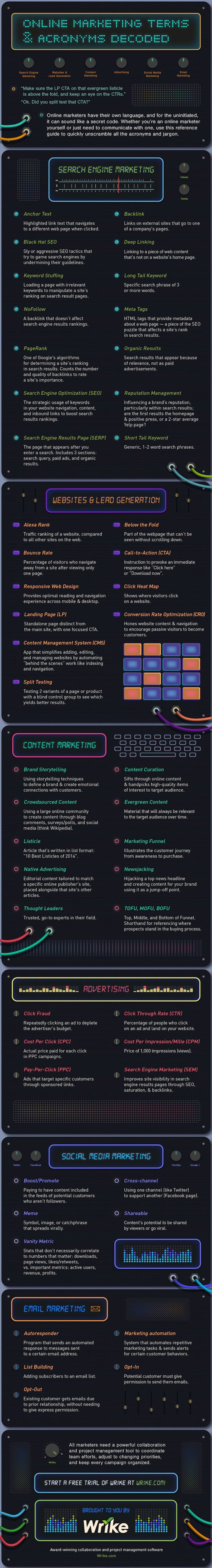 Digital-Marketing-Online-marketing-terms-and-acronyms-decoded-Infographic Digital Marketing : Online marketing terms and acronyms decoded  #Infographic