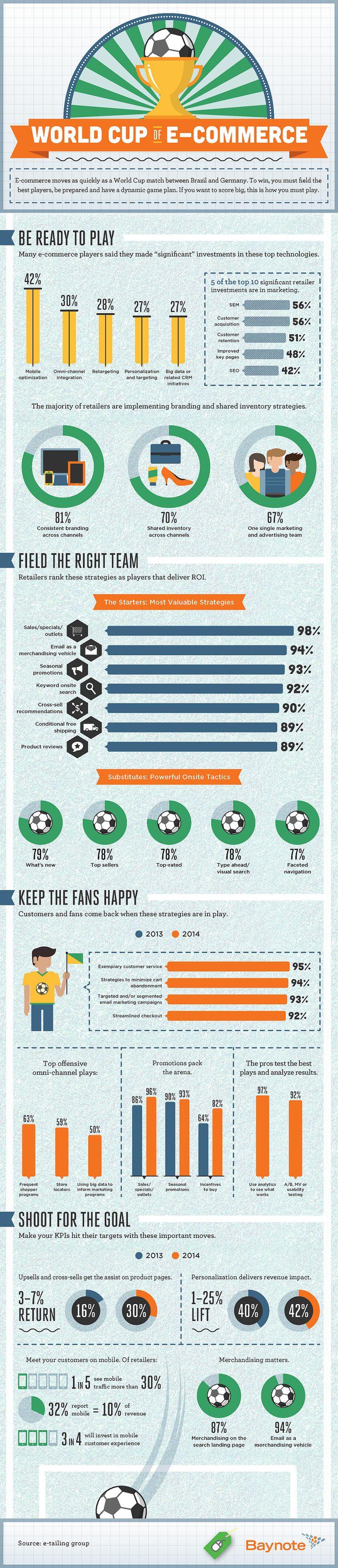Digital-Marketing-World-cup-of-ecommerce Digital Marketing : World cup of ecommerce
