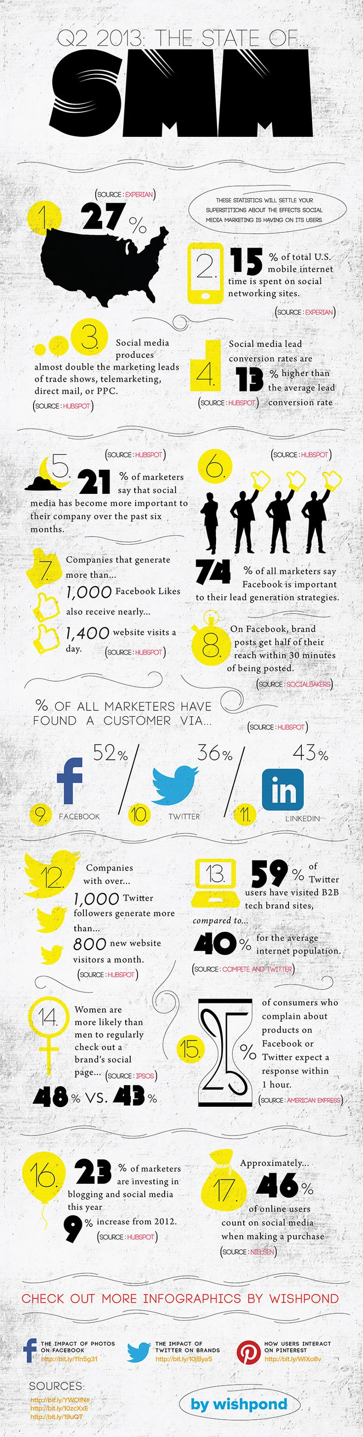 Marketing-Infographic-2013Jul7-Q2-2013-The-State-of-Social-Media-Marketing-socialmedia-i Marketing Infographic : 2013/Jul/7 -  Q2 2013: The State of Social Media Marketing  ---- #socialmedia #i...