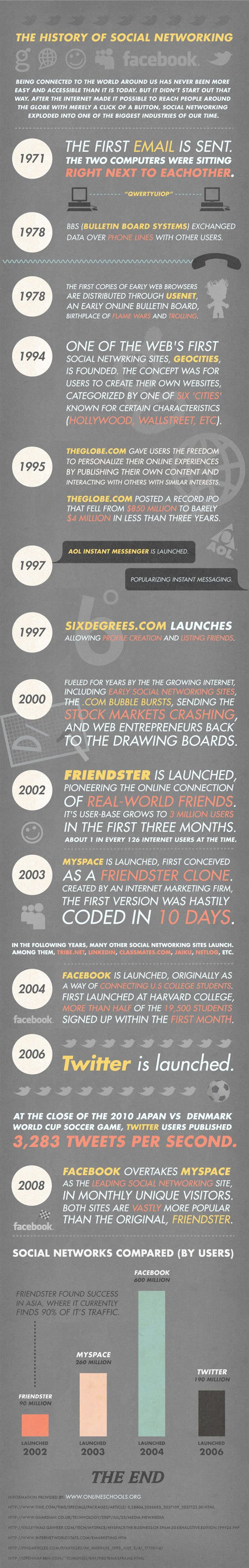 Marketing-Infographic-Infographic-The-History-of-Social-Networking.-Being-connected-to-the-world Marketing Infographic : #Infographic: The #History of #Social #Networking. Being connected to the world ...