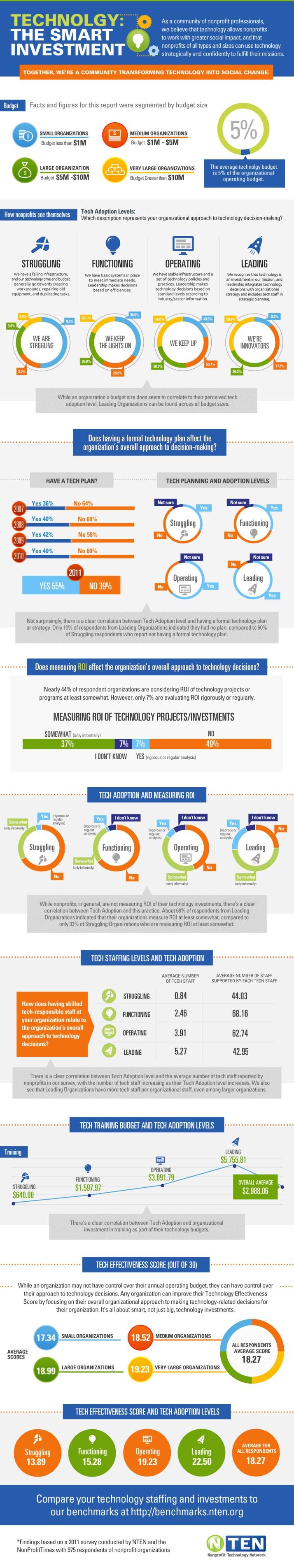 Marketing-Infographic-Tecnología-la-inversión-inteligente Marketing Infographic : Tecnología: la inversión inteligente