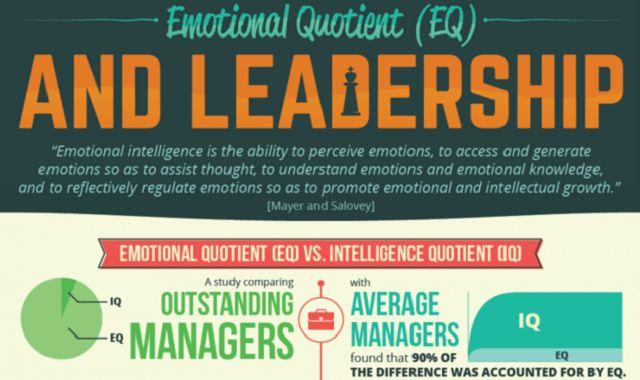Psychology-Infographic-Emotional-Quotient-EQ-and-Leadership-Infographic Psychology Infographic : Emotional Quotient (EQ) and Leadership #Infographic