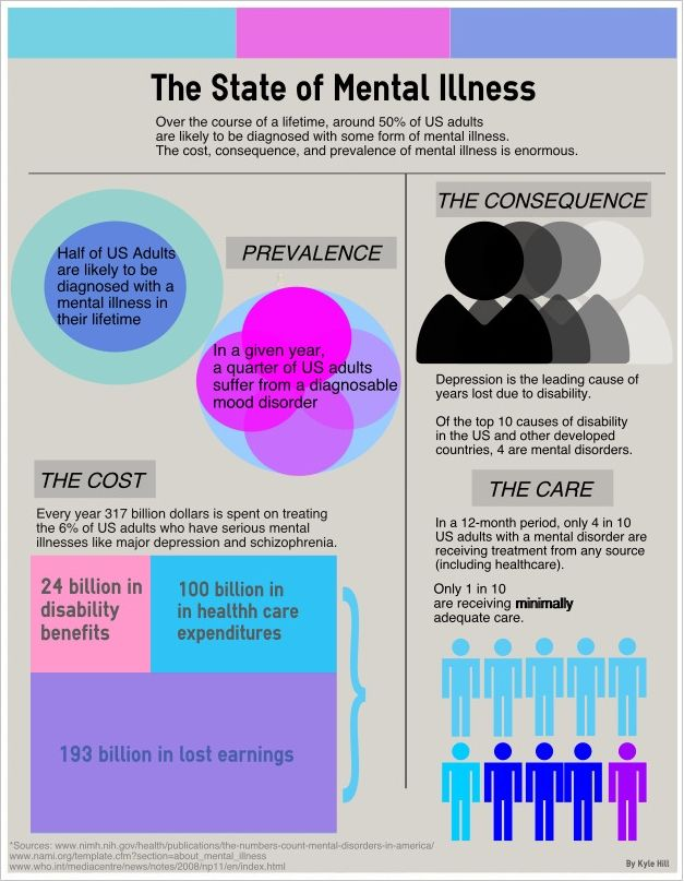 Psychology Infographic For World Mental Health Day I