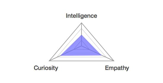 """Psychology-Infographic-More-Important-Than-Having-a-High-IQ-is-Having-ICE-99U Psychology Infographic : More Important Than Having a High IQ is Having """"ICE"""" - 99U"""