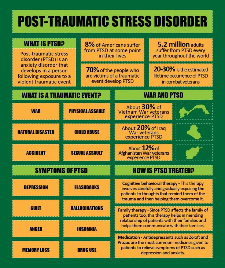 Psychology-Infographic-PTSD-Infographic Psychology Infographic : PTSD Infographic