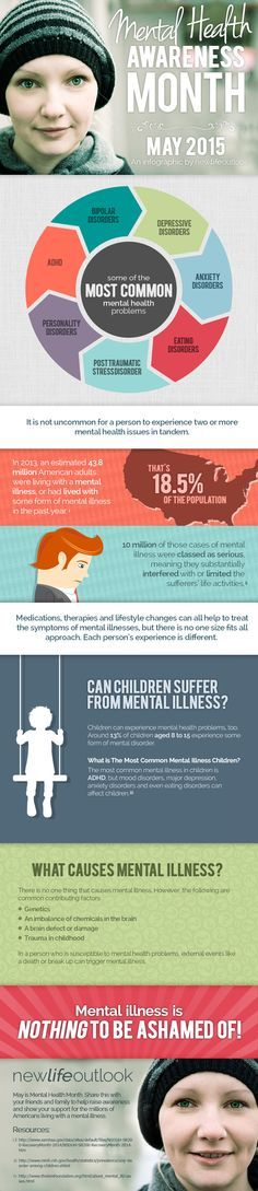 Psychology-Infographic-The-Importance-of-Raising-Awareness-of-Mental-Illness Psychology Infographic : The Importance of Raising Awareness of Mental Illness