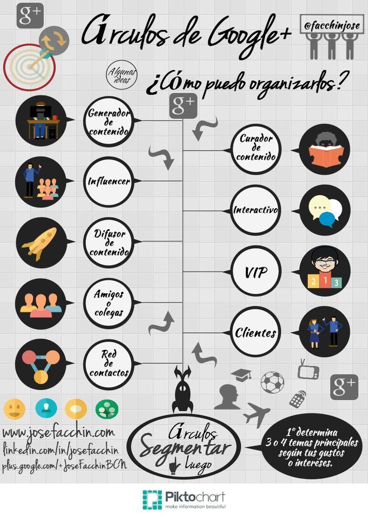 Advertising-Infographics-¿Cómo-y-por-qué-organizar-mis-círculos-de-Google-plus-Infografía Advertising Infographics : ¿Cómo y por qué organizar mis círculos de Google plus? #Infografía