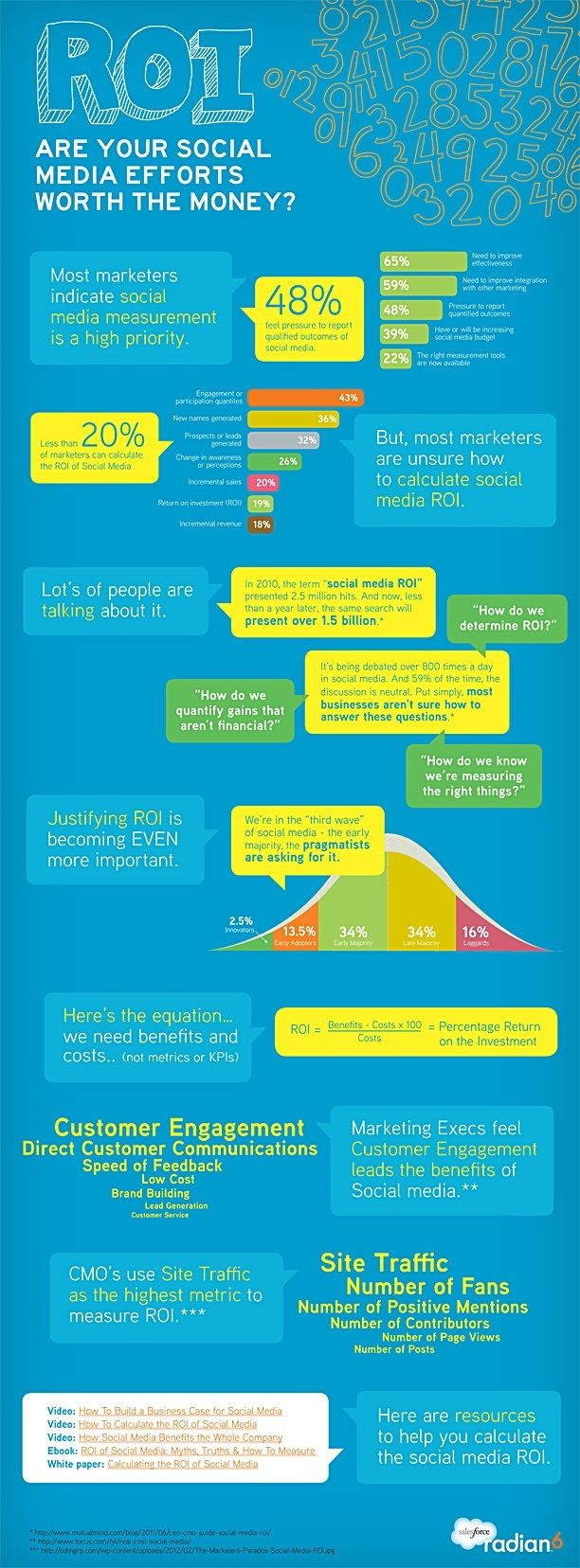 Advertising-Infographics-Learn-How-to-Measure-the-ROI-of-Social-Media-Infographic-FlowConnection Advertising Infographics : Learn How to Measure the ROI of Social Media [Infographic] #FlowConnection