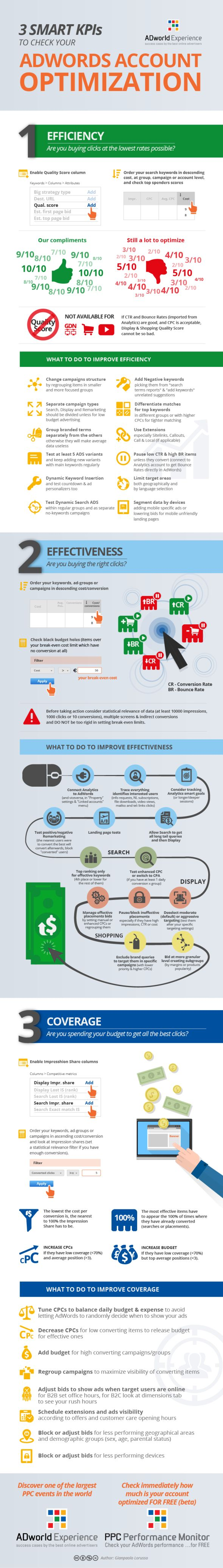 Advertising-Infographics-Measure-your-AdWords-optimization-with-3-smart-KPIs Advertising Infographics : Measure your AdWords optimization with 3 smart KPIs