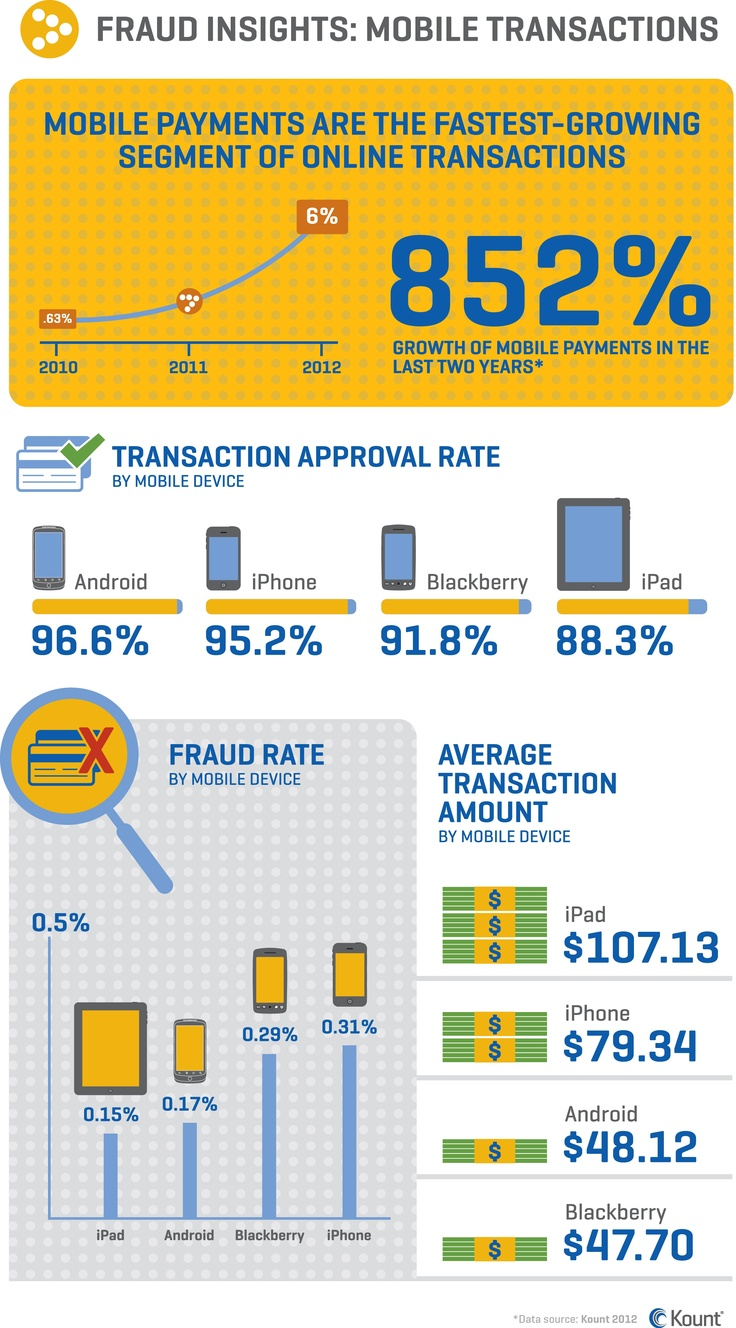Advertising-Infographics-Mobile-eCommerce-fraud-infographic-by-Kount Advertising Infographics : Mobile eCommerce fraud infographic by Kount