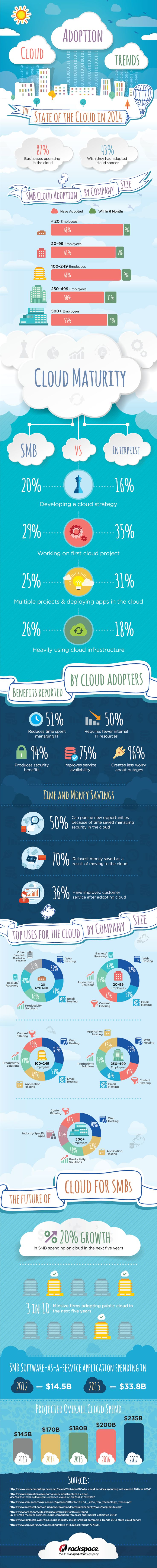Psychology-Infographic-The-State-of-the-Cloud-In-2014-infographic-Cloud-Business-telconetworks Psychology Infographic : The State of the Cloud In 2014 #infographic #Cloud #Business #telconetworks