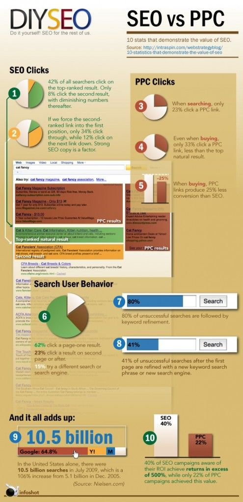 Advertising-Infographics-Best-SEO-Infographics-SEO-vs-PPC-1stITSolution.com-SEO-Services-SMO-Service Advertising Infographics : Best SEO Infographics - SEO vs PPC #1stITSolution.com #SEO Services #SMO Service...