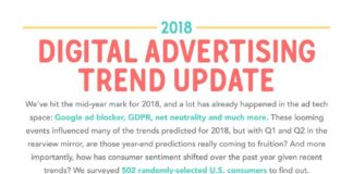 Digital Marketing : 2018 Digital Advertising Trends: Which